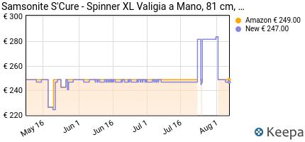 andamento prezzo samsonite-s-cure-spinner-xl-valigia-81-cm-138-l-