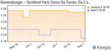 andamento prezzo ravensburger-italy-gioco-in-scatola-scotland-yard