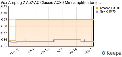 andamento prezzo amplug-2-ap2-ac-classic-ac30
