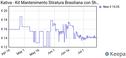 andamento prezzo kativa-kit-mantenimento-stiratura-brasiliana-con