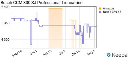 andamento prezzo bosch-gcm-800-sj-professional-troncatrice