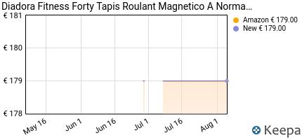 andamento prezzo diadora-fitness-forty-tapis-roulant-magnetico