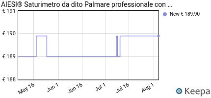 andamento prezzo AIESI SATURIMETRO PULSOSSIMETRO DA DITO