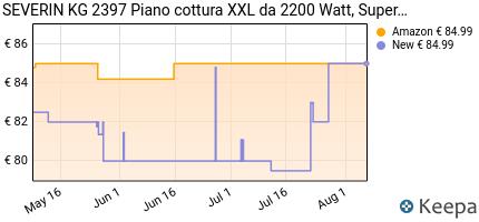 andamento prezzo severin-kg-2397-piano-cottura-extralarge-1919-cmq