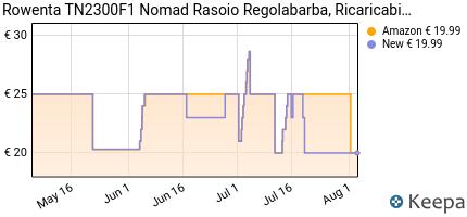 andamento prezzo rowenta-tn2300-nomad-rasoio-regolabarba-ricaricab