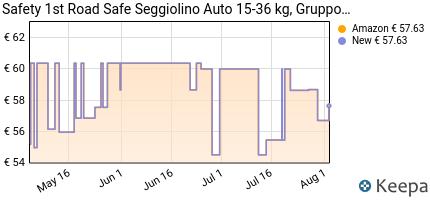 andamento prezzo safety-1st-road-safe-seggiolino-auto-15-36-kg-gru