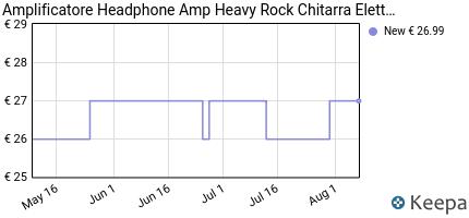 andamento prezzo mini-amplificatore-headphone-amp-heavy-rock-chitar