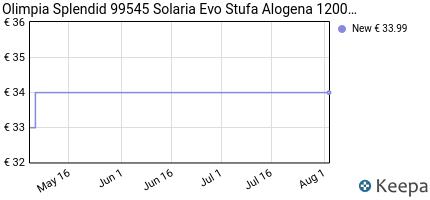 andamento prezzo olimpia-splendid-99545-solaria-evo-stufa-alogena-1