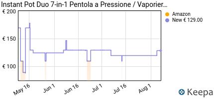 andamento prezzo instant-pot-ip-duo60-pentola-elettrica-a-pressione