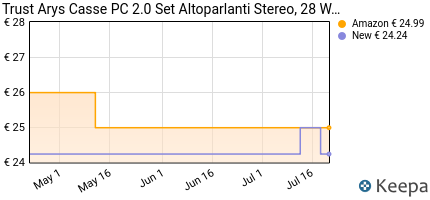 andamento prezzo trust-arys-standard-2-0-set-altoparlanti-28-w-ne