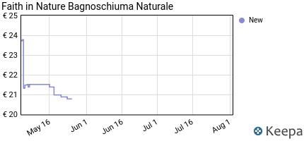 andamento prezzo faith-in-nature-bagnoschiuma-naturale-al-cedro-azz