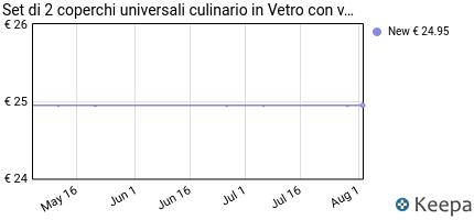 andamento prezzo set-di-2-coperchi-universali-culinario-in-vetro-co