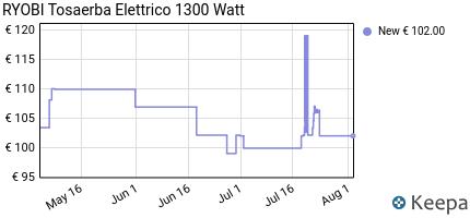 andamento prezzo ryobi-tosaerba-elettrico-1300-watt