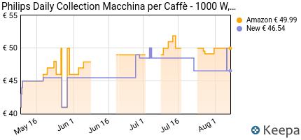 andamento prezzo philips-macchine-da-caffe-americano-hd7462-20-macc