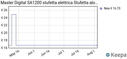 andamento prezzo master-digital-sa1200-master-stufa-alogena-oscilla