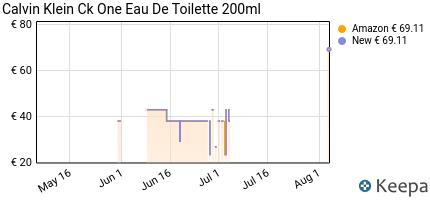 andamento prezzo calvin-klein-eau-de-toilette-unisex-ck-one-200-ml