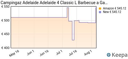 andamento prezzo campingaz-adelaide-4-classic-deluxe-extra-barbecue