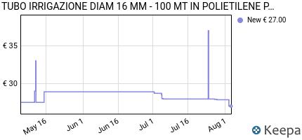 andamento prezzo tubo-irrigazione-diam-16-mm-100-mt-in-polietilen