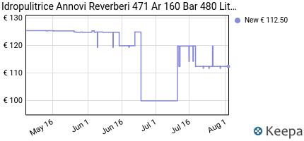 andamento prezzo idropulitrice-annovi-reverberi-471-ar-160-bar-480-
