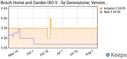 andamento prezzo bosch-home-and-garden-ixo-v-versione-base-caccia