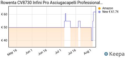 andamento prezzo rowenta-cv8730-infini-pro-asciugacapelli-professio