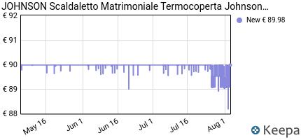 andamento prezzo scaldaletto-matrimoniale-termocoperta-johnson-rela