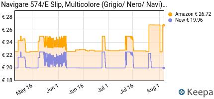 andamento prezzo navigare-574-e-pacco-da-6-intimo-multicolore-g