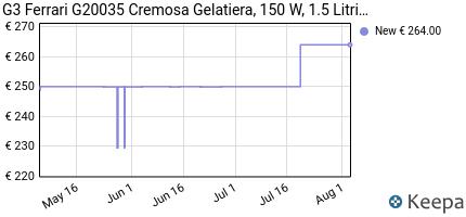 andamento prezzo g3ferrari-cremosa-gelatiera-150-w-stainless_stee