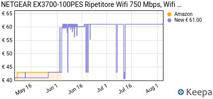 andamento prezzo netgear-ex3700-ripetitore-wifi-ac750-wifi-extende