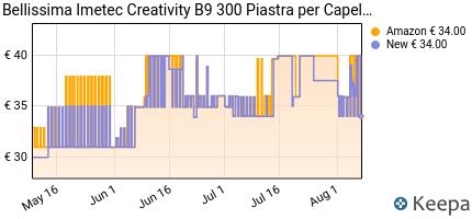 andamento prezzo imetec-bellissima-creativity-b9-300-piastra-per-ca