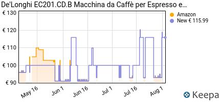 andamento prezzo de-longhi-ec-201-cd-b-macchina-per-il-caffe-15-ba
