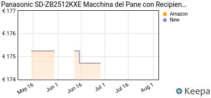 andamento prezzo panasonic-sd-zb2512kxe-macchina-del-pane-con-recip
