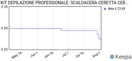 andamento prezzo kit-depilazione-professionale-scaldacera-ceretta-