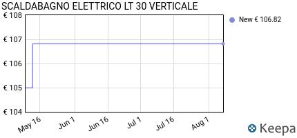 andamento prezzo scaldabagno-elettrico-lt-30-verticale