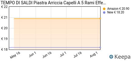 andamento prezzo PIASTRA ARRICCIA CAPELLI A 5 RAMI F-15