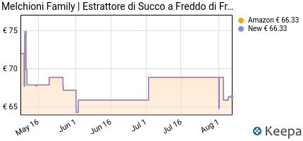 andamento prezzo melchioni-family-vega-estrattore-a-freddo-di-frutt
