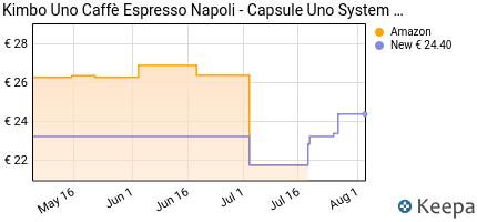 andamento prezzo kimbo-capsule-uno-espresso-napoli-astucci-da-16-c