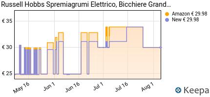 andamento prezzo russell-hobbs-classics-22760-56-spremiagrumi-60-w