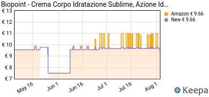 andamento prezzo biopoint-crema-corpo-idratazione-sublime-500-ml-