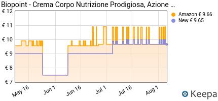 andamento prezzo biopoint-crema-corpo-nutrizione-prodigiosa-500-m