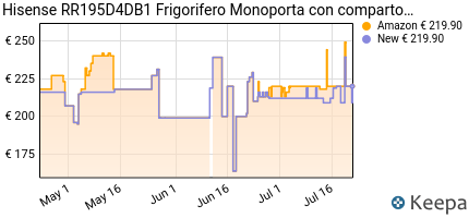 andamento prezzo hisense-rr195d4db1-frigorifero-monoporta-con-compa