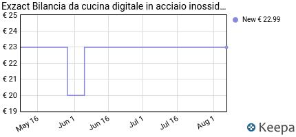 andamento prezzo exzact-bilance-da-cucina-bilancia-elettronica-ad-