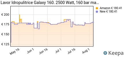 andamento prezzo lavorwash-160-galaxy-idropulitrice-ad-acqua-fredda