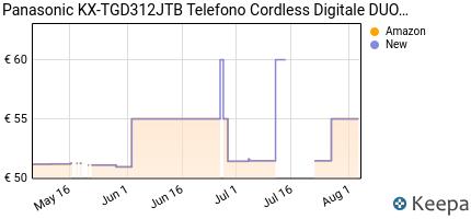 andamento prezzo panasonic-kx-tgd312jtb-telefono-cordless-digitale-