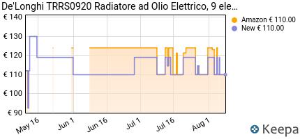 andamento prezzo de-longhi-trrs0920-radiatore-ad-olio-elettrico-9-