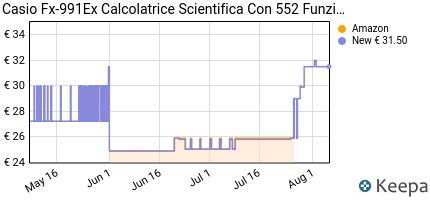 andamento prezzo casio-fx-991ex-calcolatrice-scientifica-552-funz