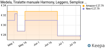 andamento prezzo medela-harmony-tiralatte-manuale-singolo