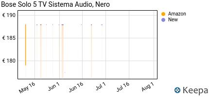 andamento prezzo bose-solo-5-tv-sistema-audio-nero