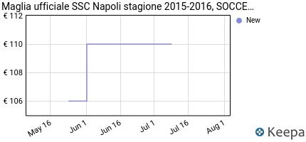 andamento prezzo maglia-ufficiale-ssc-napoli-stagione-2015-2016-so