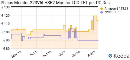 andamento prezzo philips-monitor-223v5lhsb2-monitor-lcd-tft-per-pc-